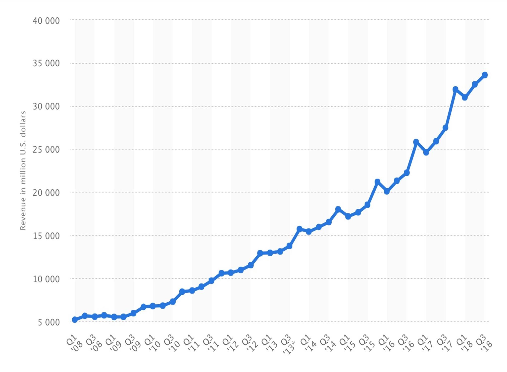 数据驱动和科学增长怎么落地?读这篇就够了!